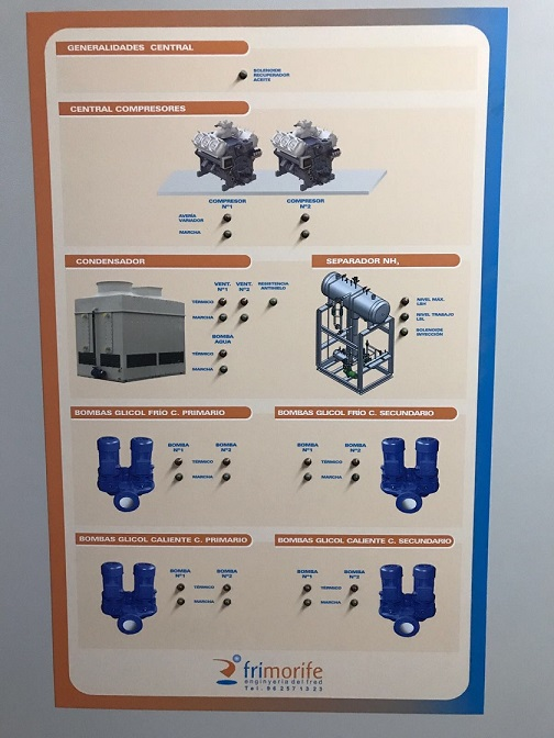 Cuadro eléctrico instalación NH3GlicolCO2circuitohidraúlico